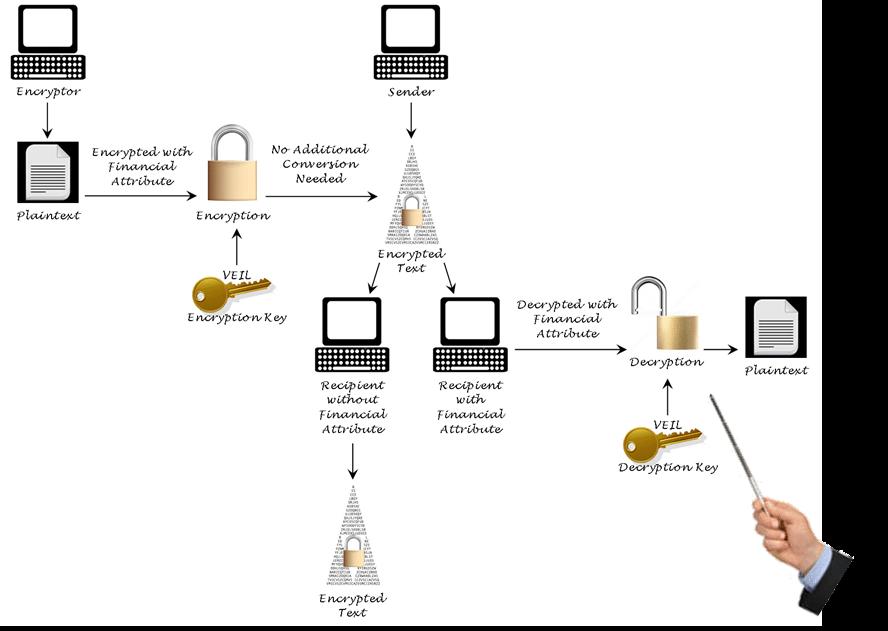 CKM Encryption